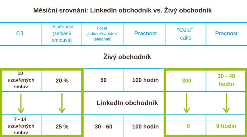 Obchodní akvizice LinkedIn srovnání Malá marketingová