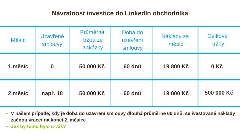 Obchodní akvizice LinkedIn návratnost Malá marketingová