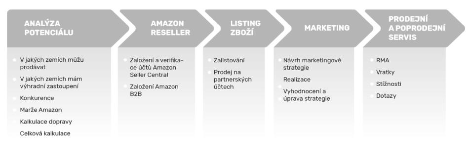 Kroky, které vás povedou k prodeji na Amazonu, pokud jste distributor.