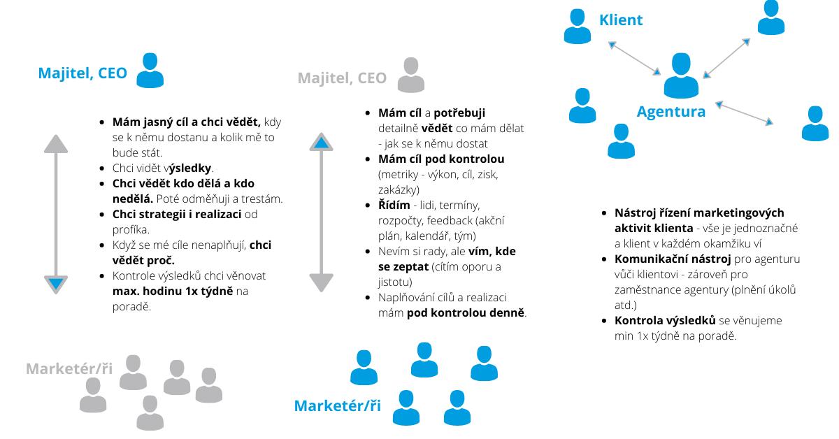 Tvorba a dodržování marketingové strategie a její aktéři.